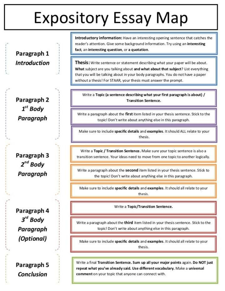 Expository Essay Structure Example