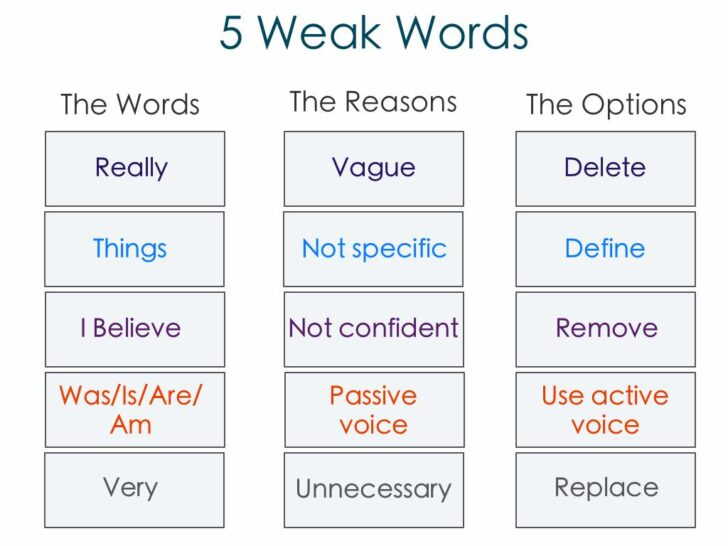 What Words Should You Not Use In An Essay