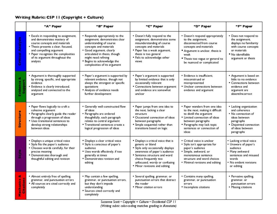 Large Size of Essay Grading Rubric Examples