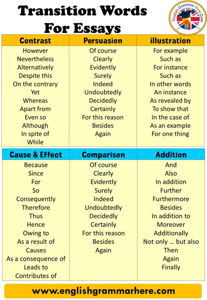 How To Transition In A Compare And Contrast Essay