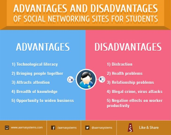 Medium Size of Advantages And Disadvantages Of Social Media Essay In Malayalam