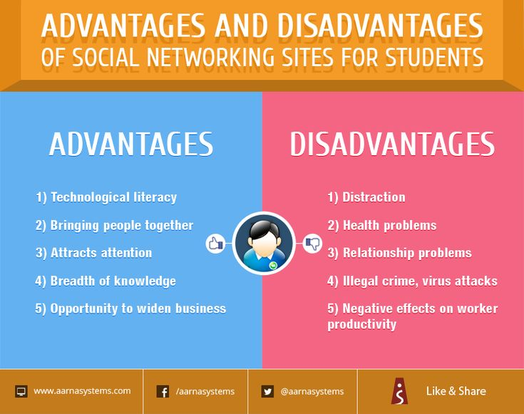 Full Size of Advantages And Disadvantages Of Social Media Essay In Malayalam