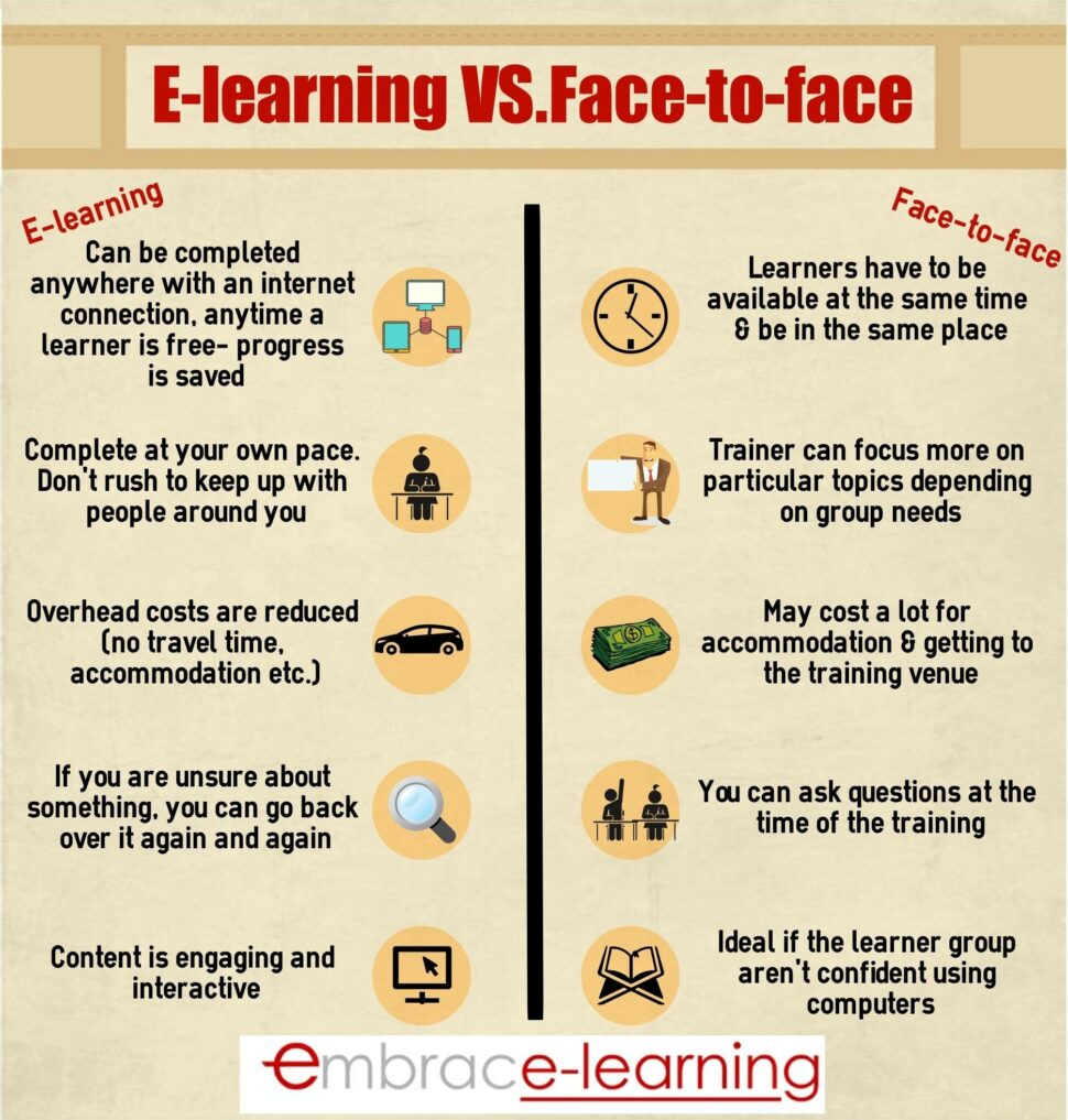 Large Size of Online Learning Vs Traditional Classroom Essay