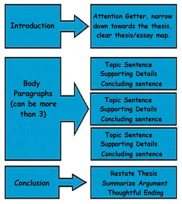How Long Does It Take To Write A Three Paragraph Essay
