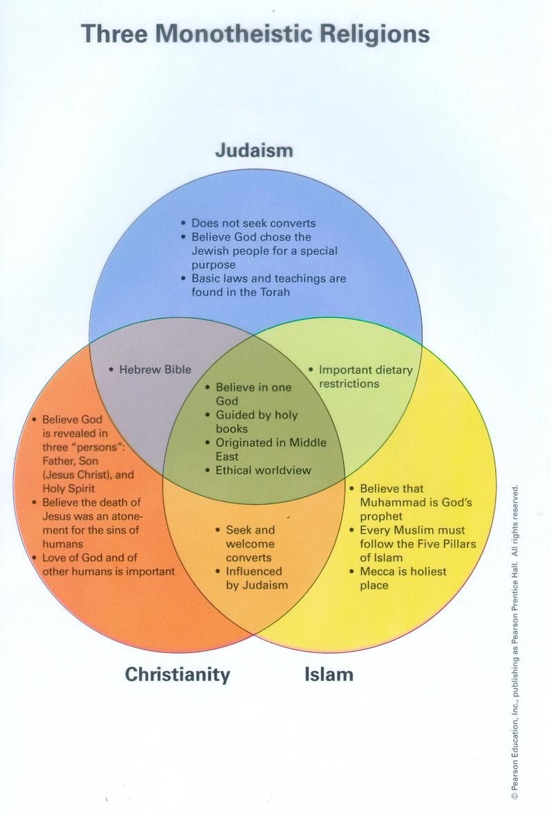 Full Size of What Is The Difference Between Christianity And Islam Essay