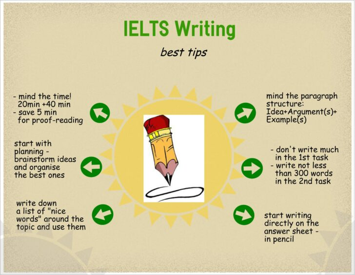 Essay Writing Structure Ielts