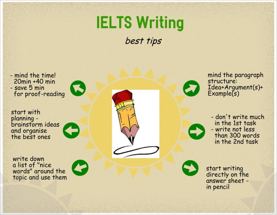 Large Size of Essay Writing Structure Ielts