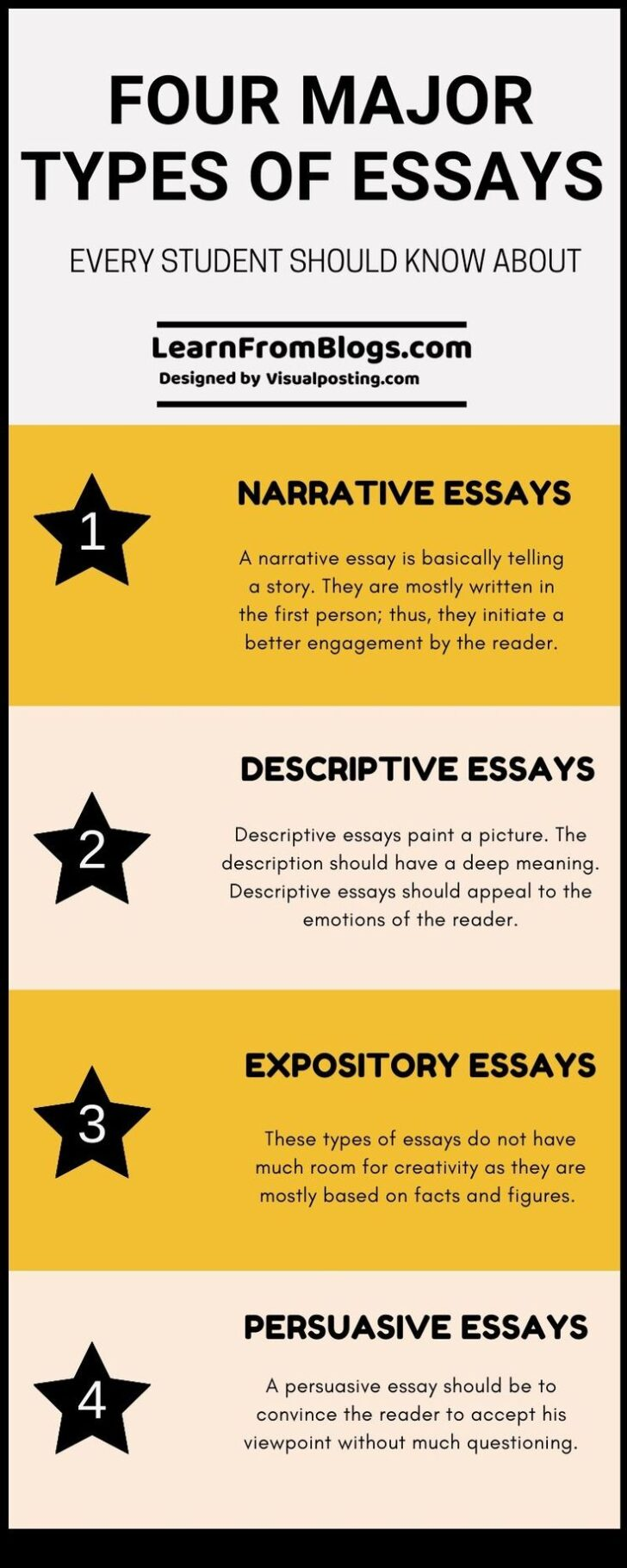 What Are The 4 Types Of Essay