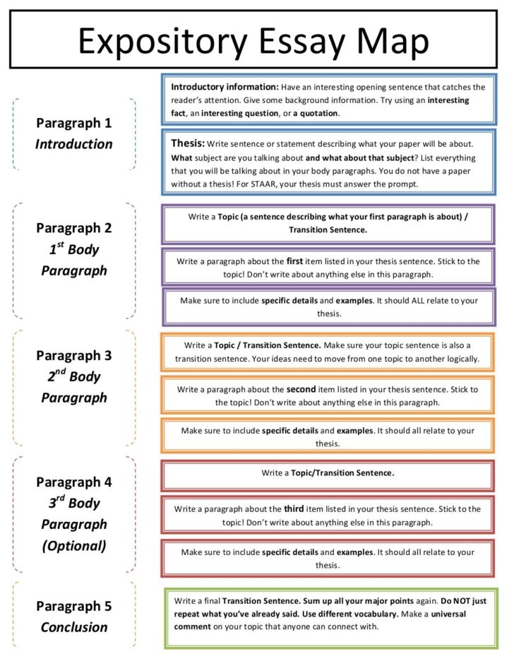 Medium Size of How To Write An Essay Map