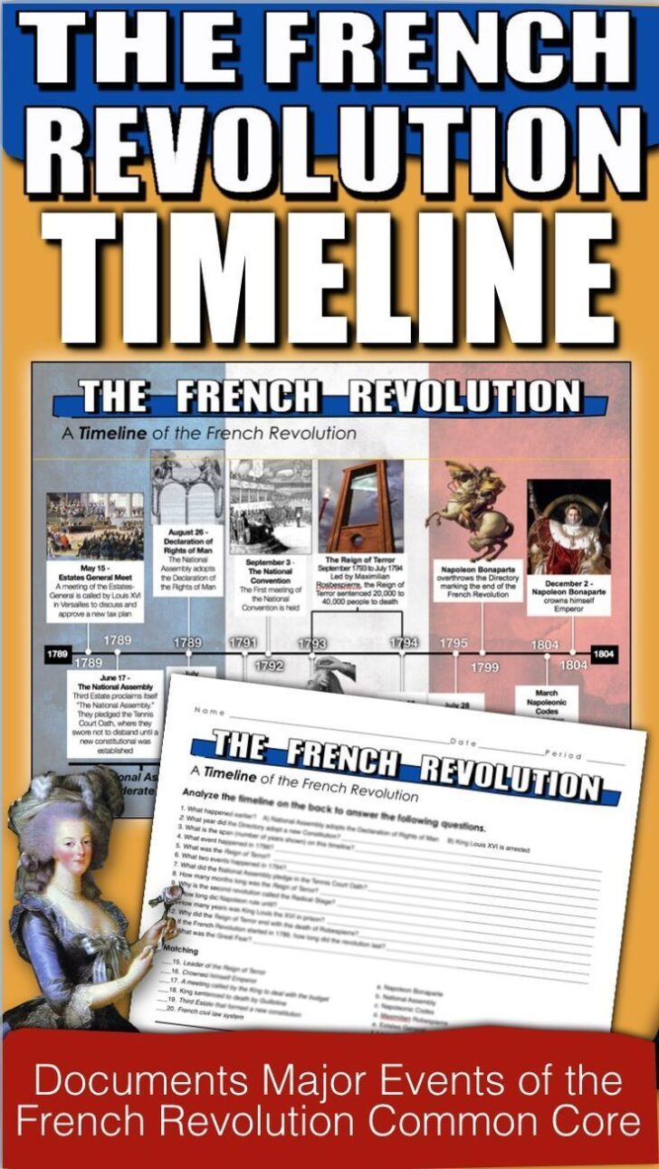 French Revolution Essay Questions And Answers