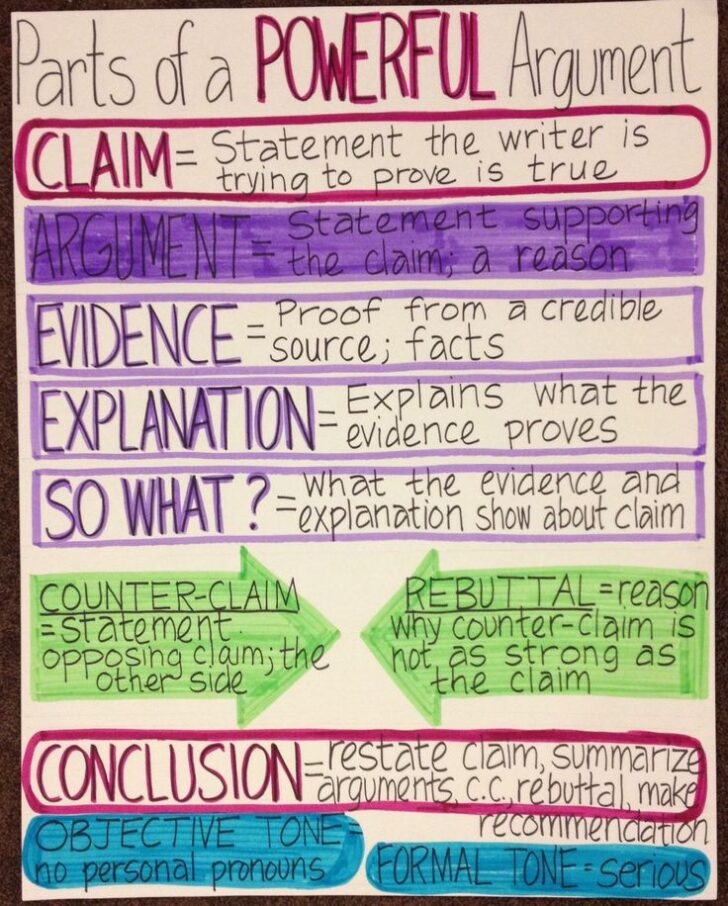 What Are The Parts Of An Argumentative Essay