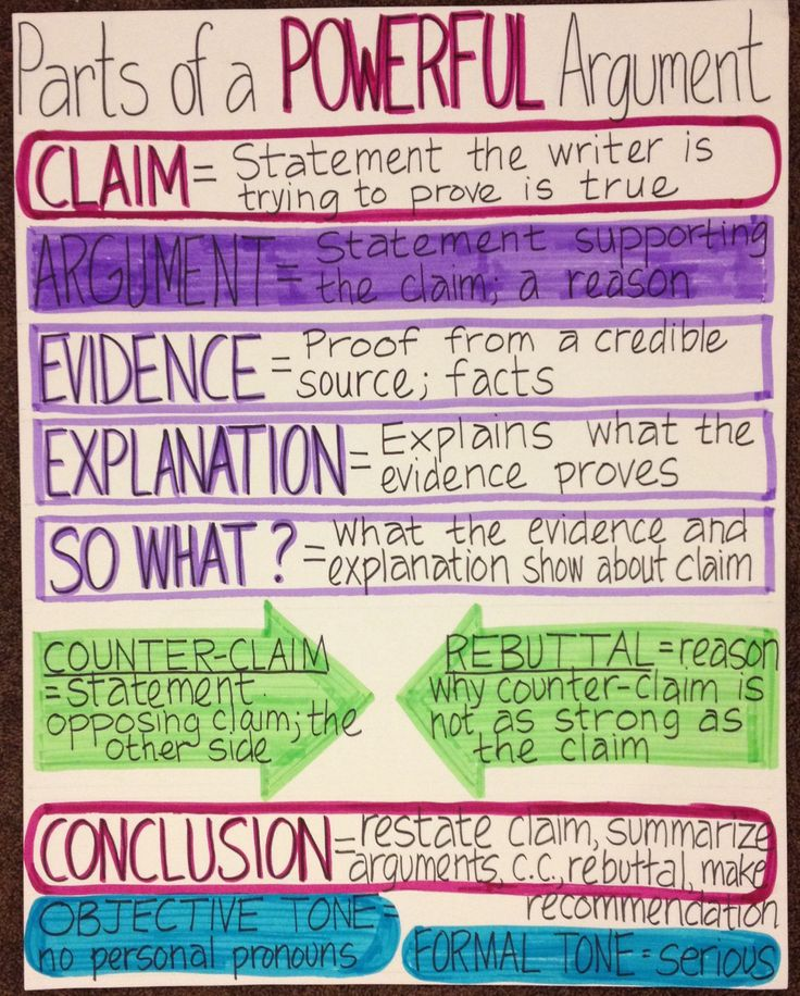 Full Size of What Are The Parts Of An Argumentative Essay