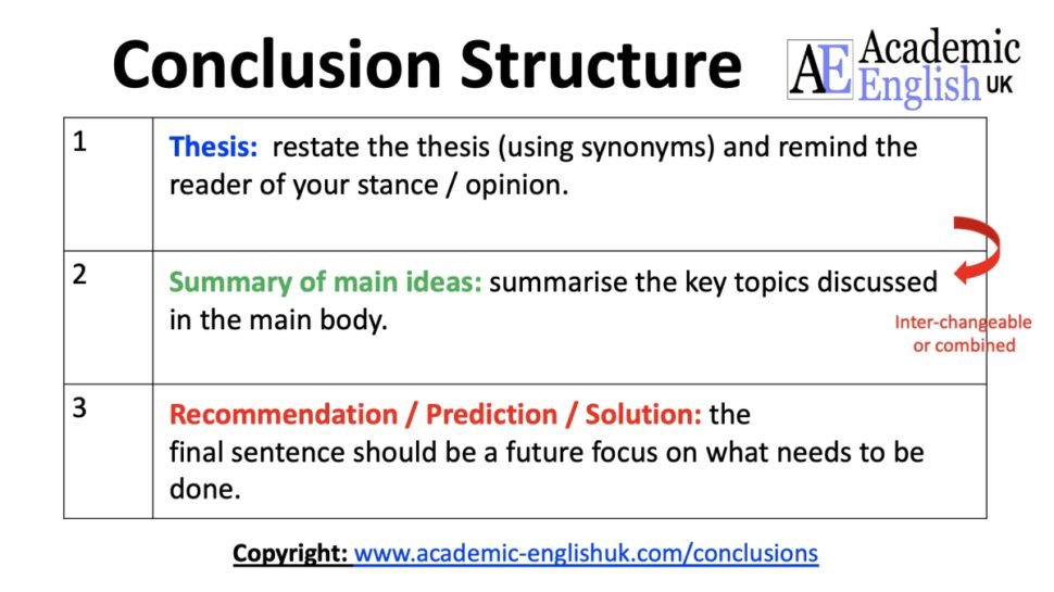 Large Size of Academic Conclusion To Write An Conclude Essay Structure Cause And Effect Hook For How