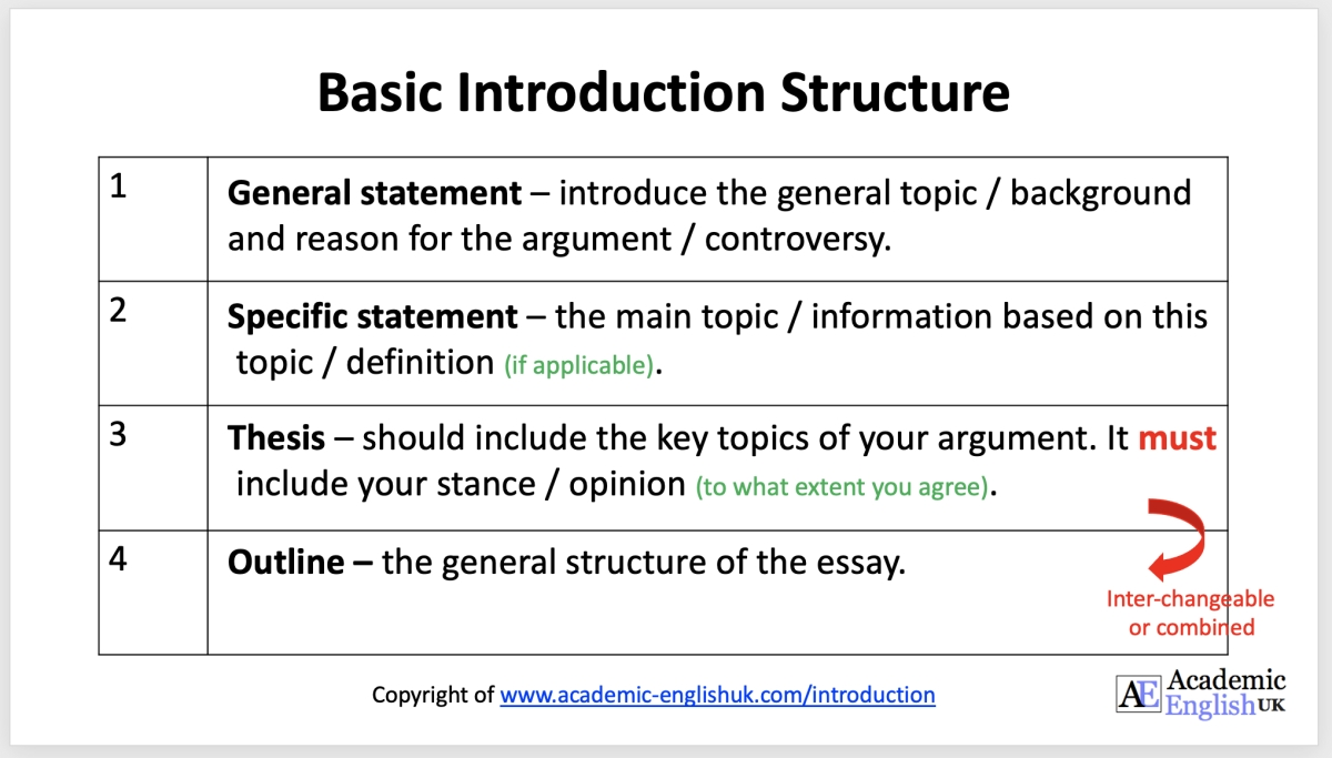 Full Size of Academic Thesis Statements To Write An Statement Is In Essay Basic Paragraph Structure What A