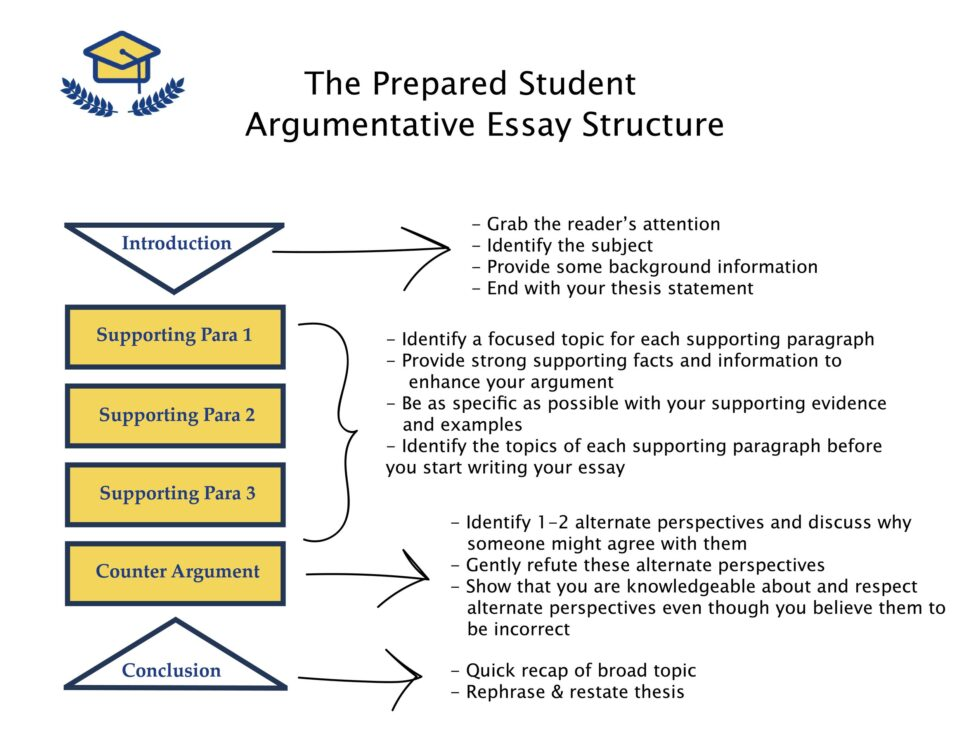 Large Size of Act Writing Prep To Write An Argumentative Essay The Prepared Student Start Structure How