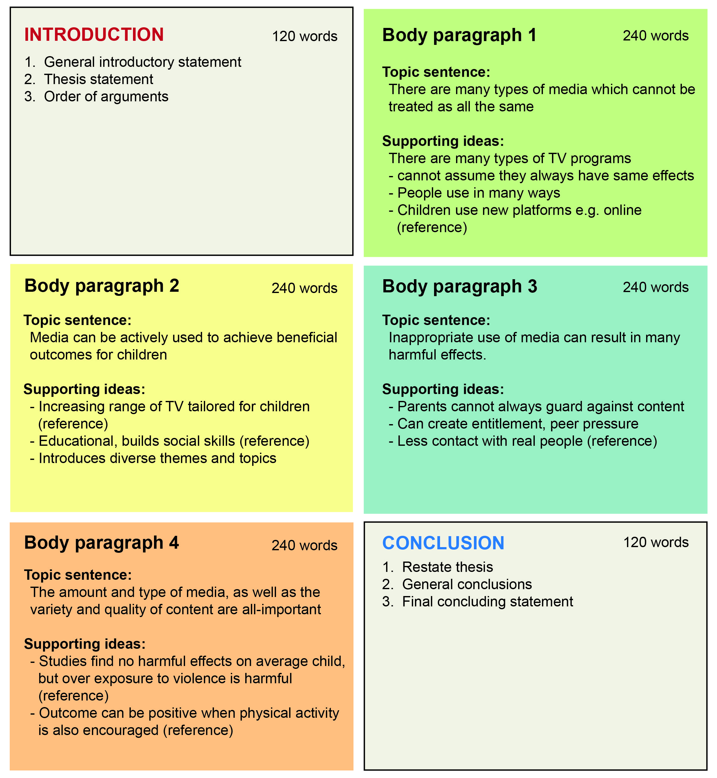 Full Size of An Essay Plan Template At University Intro And Body Paragraphs Table Student Life
