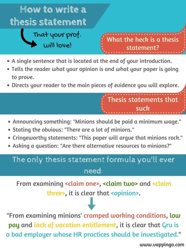 How To Write An Informative Thesis Statement Essay