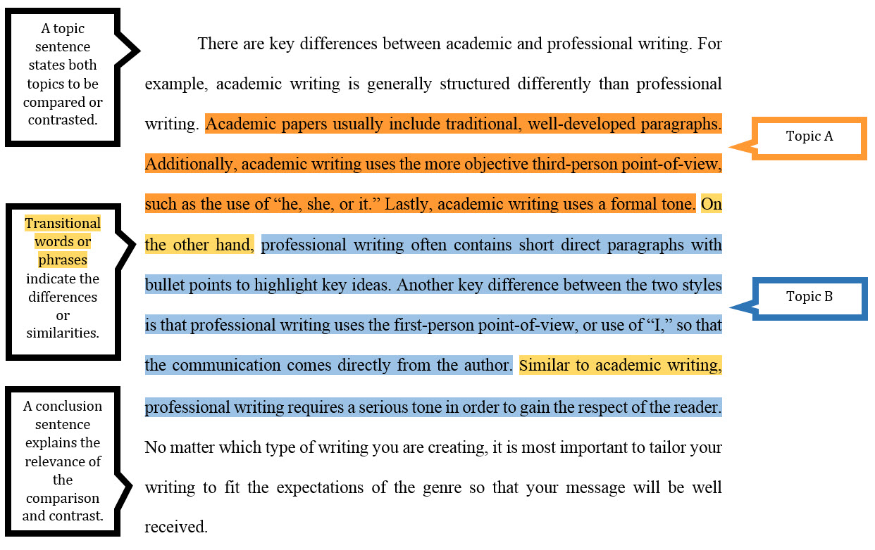Full Size of Compare Contrast Assignments Uagc Writing Center Comparison And Sample Block Paragraph Essay
