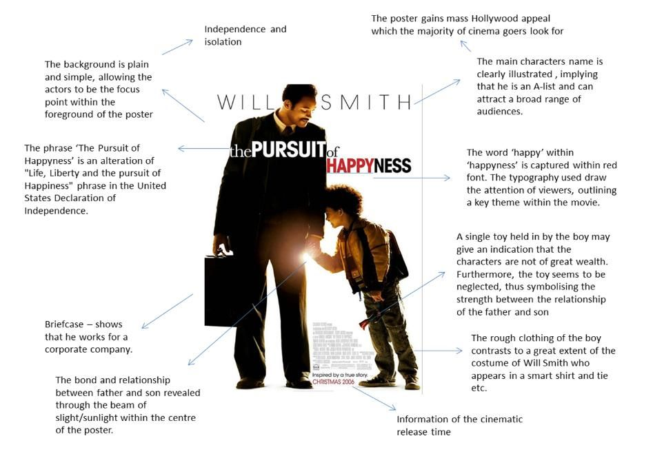 Full Size of Pursuit Of Happyness Analysis Essay