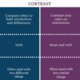 Thumbnail Size of Difference Between Compare And Contrast Learn English Grammar Vocabulary Comparison Essay