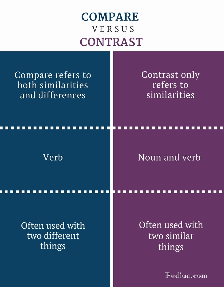 Full Size of Difference Between Compare And Contrast Learn English Grammar Vocabulary Comparison Essay