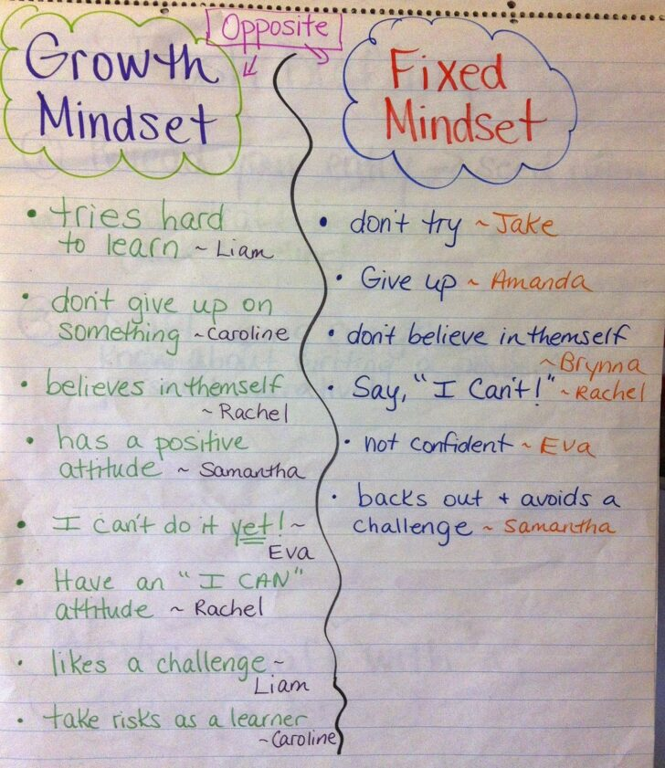 Growth Mindset Essay Conclusion