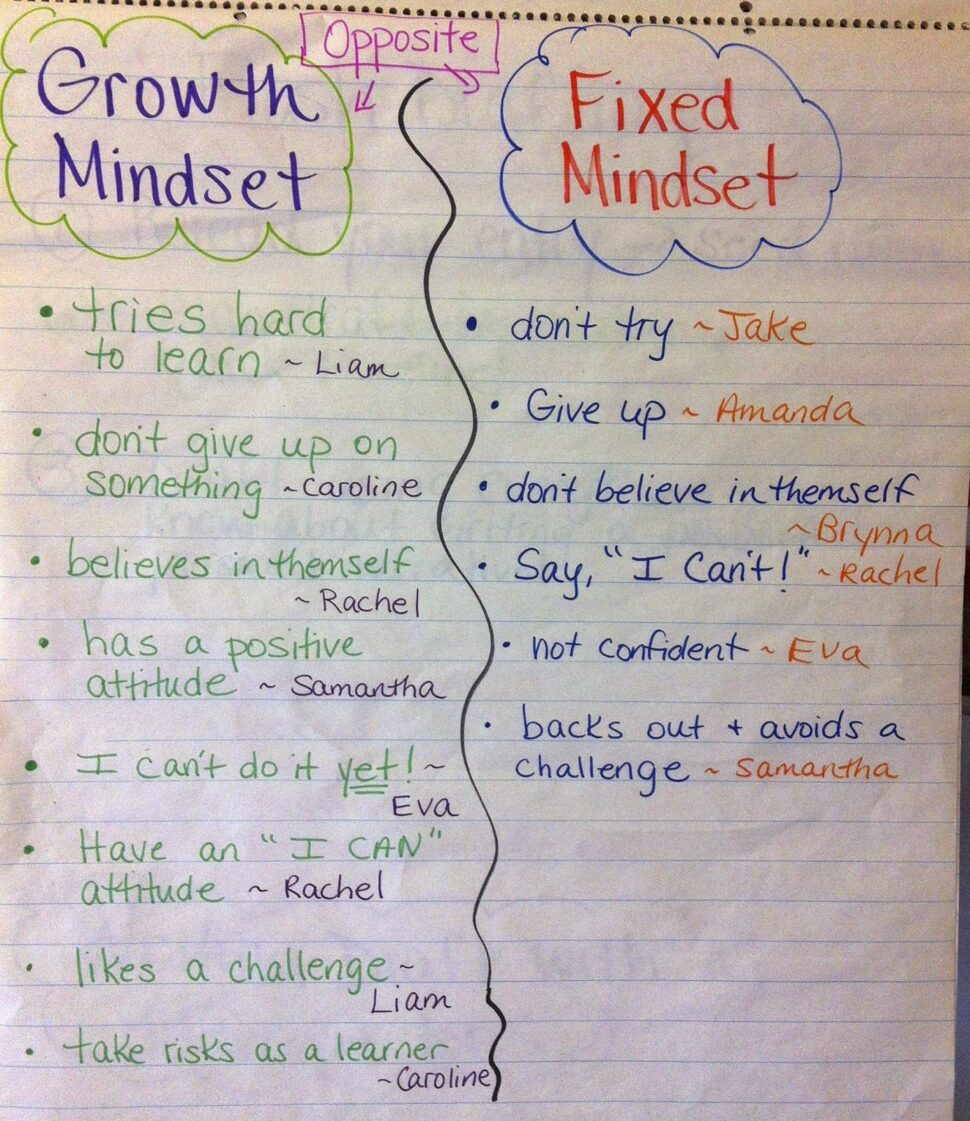 Large Size of Growth Mindset Essay Conclusion