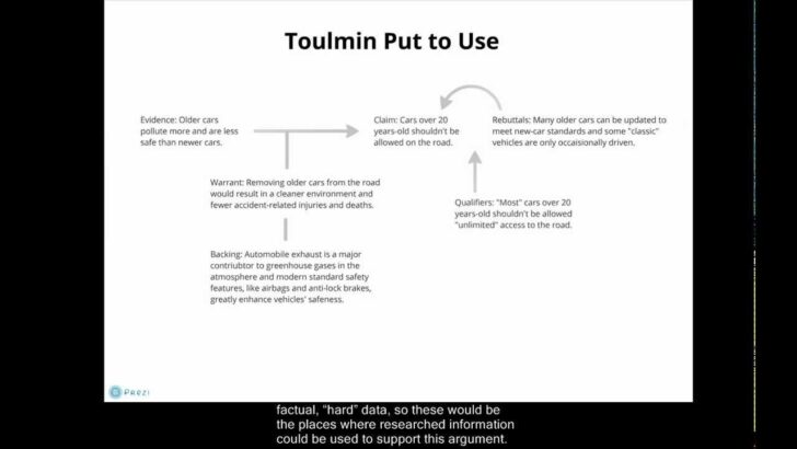 Toulmin Essay Outline Example