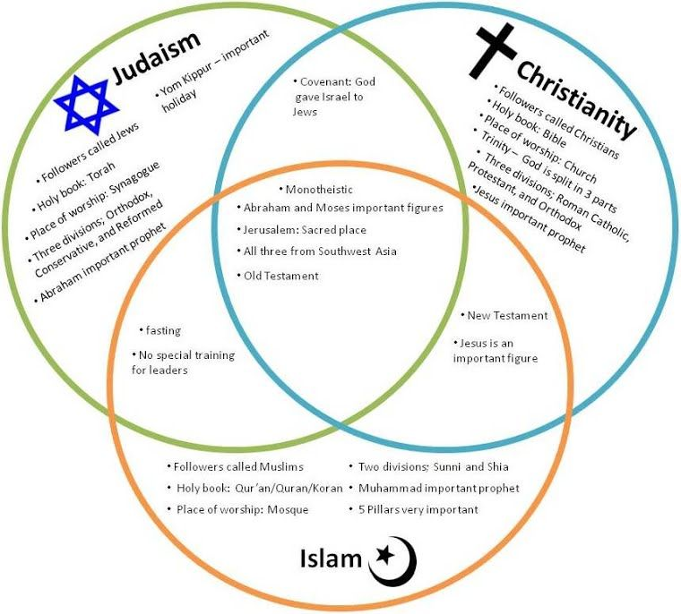 Full Size of Similarities Between Islam And Christianity Essay