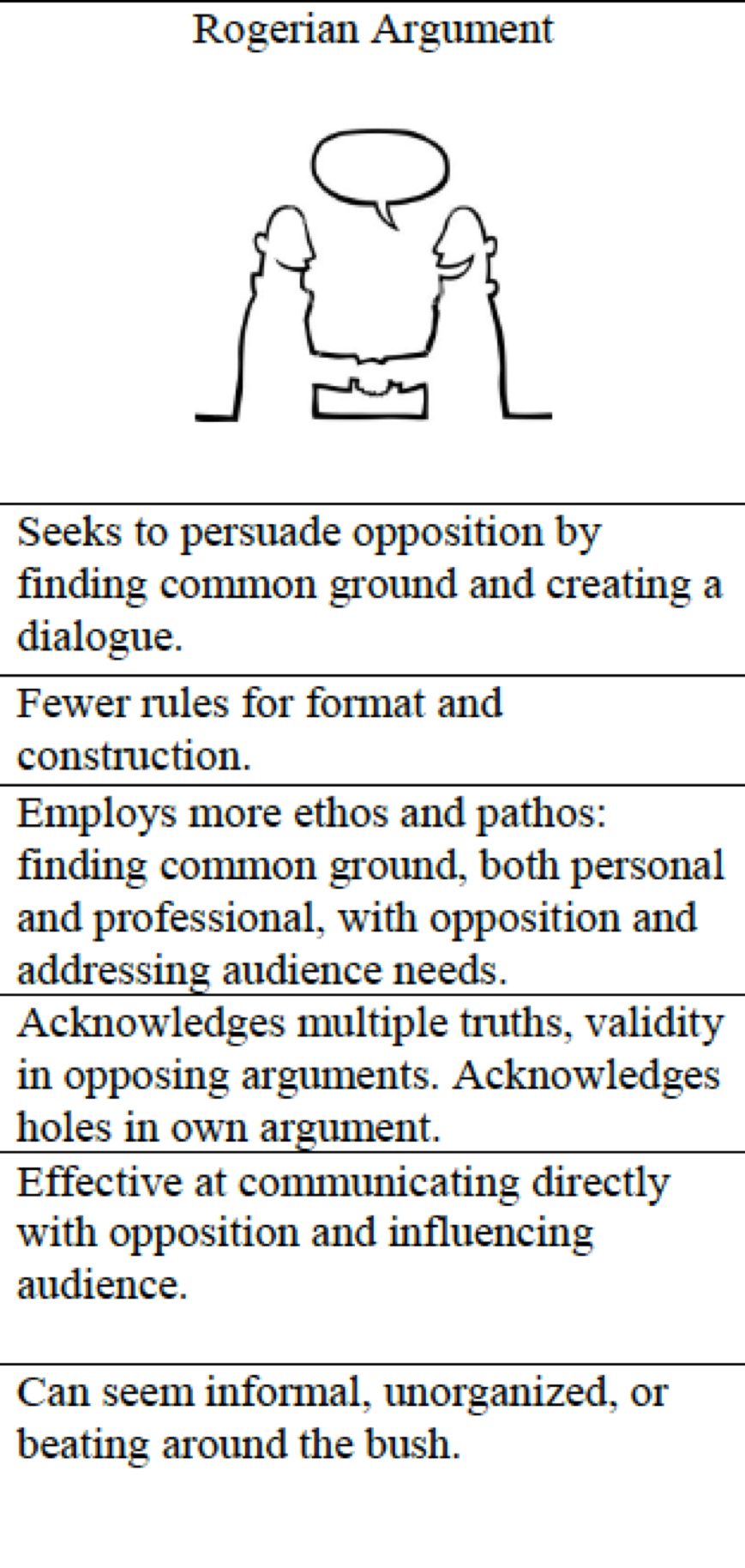Full Size of Rogerian Essay Topic Examples