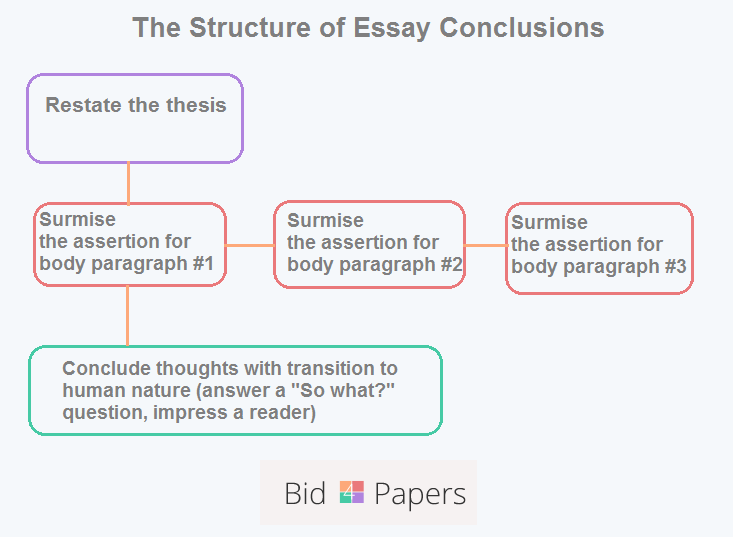 Full Size of Essay Outline Template Analytical Paragraph Blank Conclusion