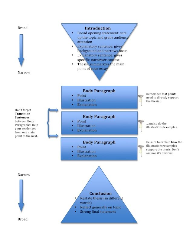 Full Size of Essay Structure Visual Ocac Academic Coaching Of Essay1 College Admission Process