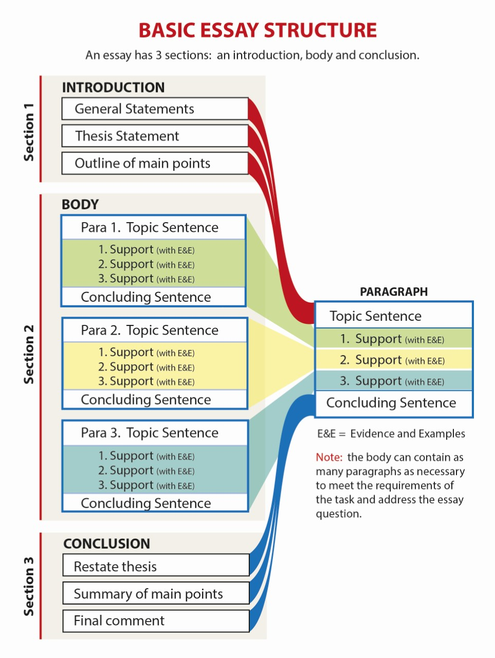 Full Size of Essay Structure Writing Academic Library At Bethlehem College Seminary Diagram Persuasive