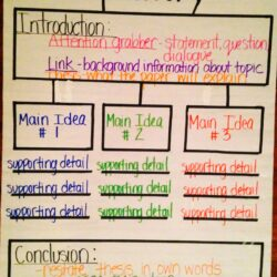 Expository Thinking Map Writing Lessons Essay Draft Apa Style Example Introduction
