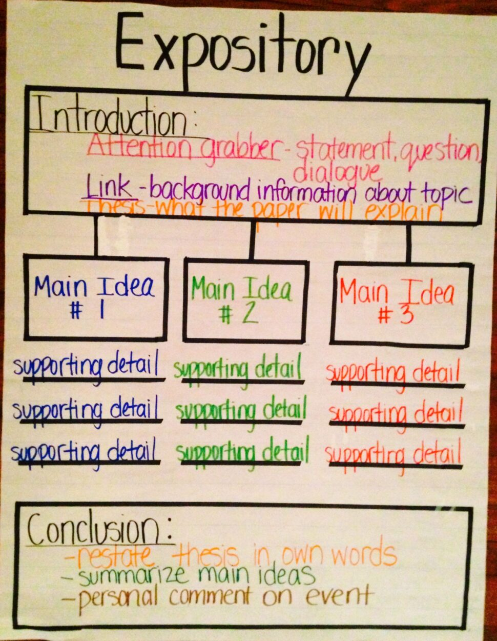 Large Size of Expository Thinking Map Writing Lessons Essay Draft Apa Style Example Introduction