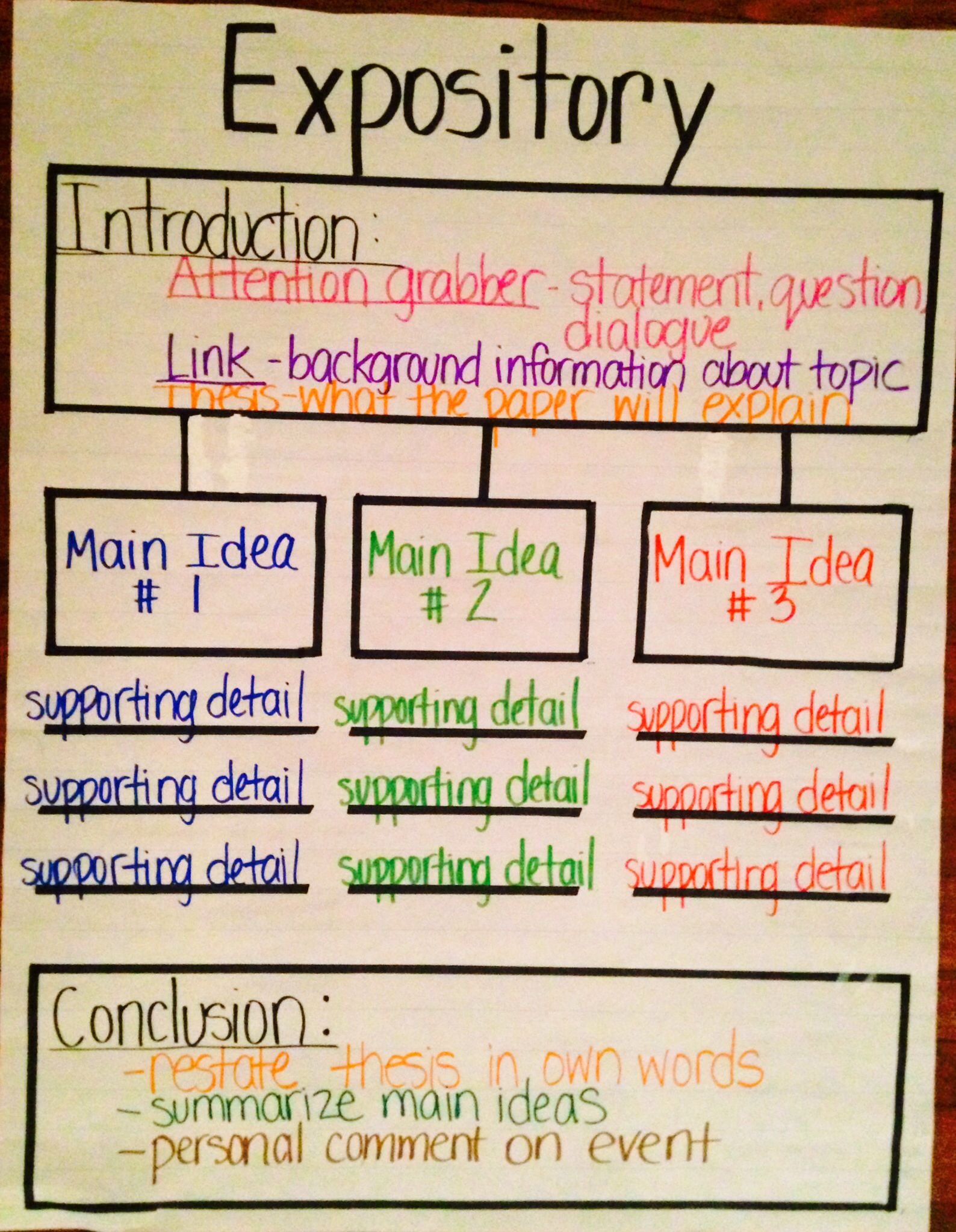 Full Size of Expository Thinking Map Writing Lessons Essay Draft Apa Style Example Introduction
