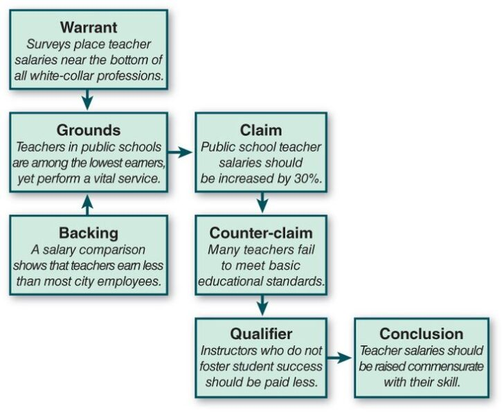 Flow Chart Shows Some Of The Steps To Writing An Argumentative Essay