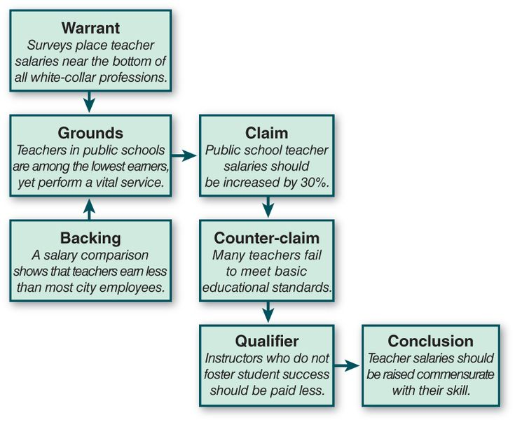 Full Size of Flow Chart Shows Some Of The Steps To Writing An Argumentative Essay