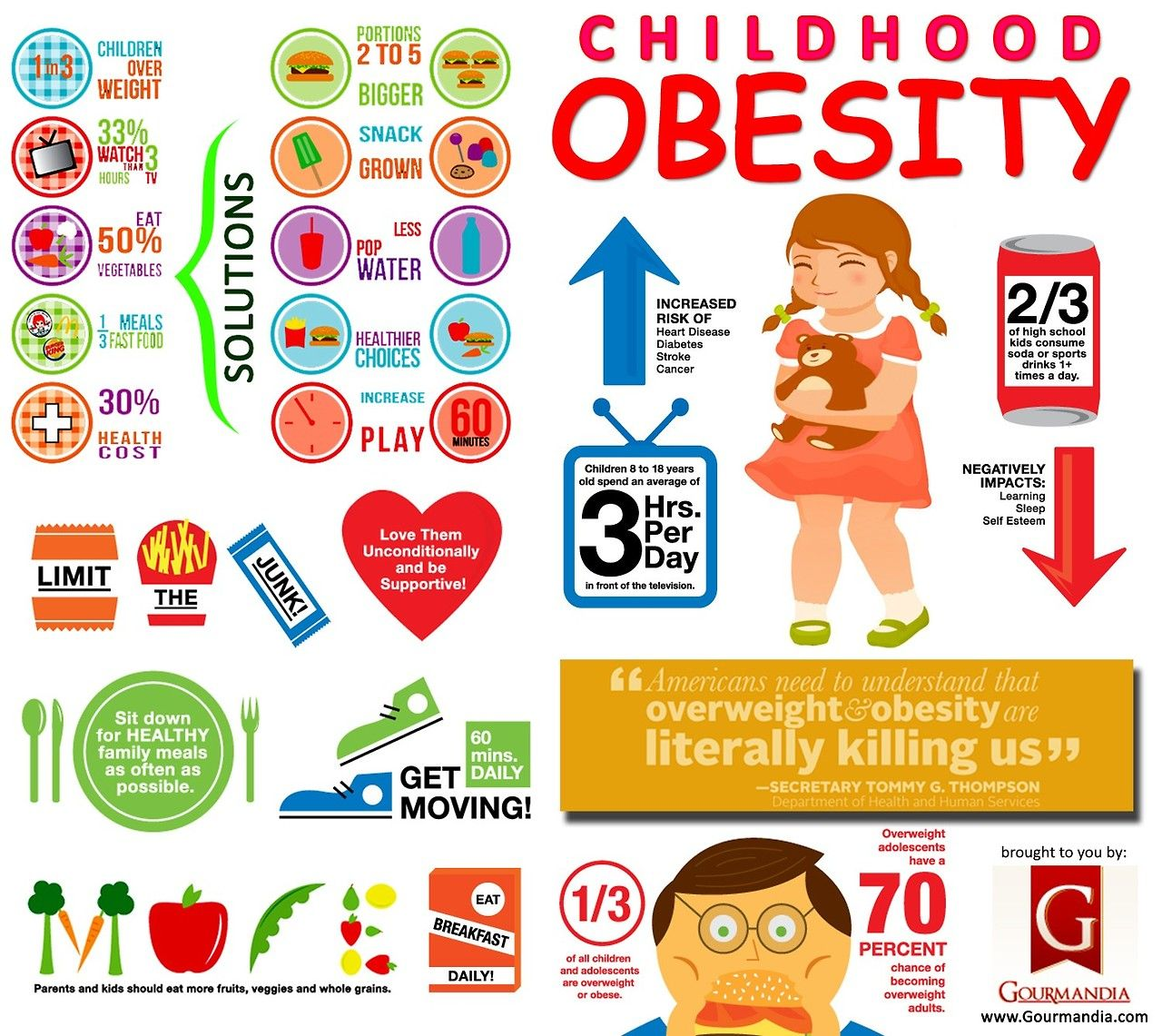 Full Size of Causes Of Obesity Essay Easy