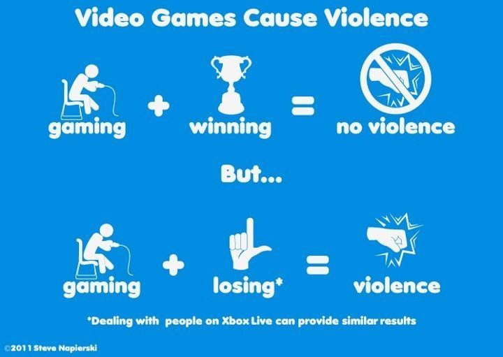 Video Games Don't Cause Violence Essay