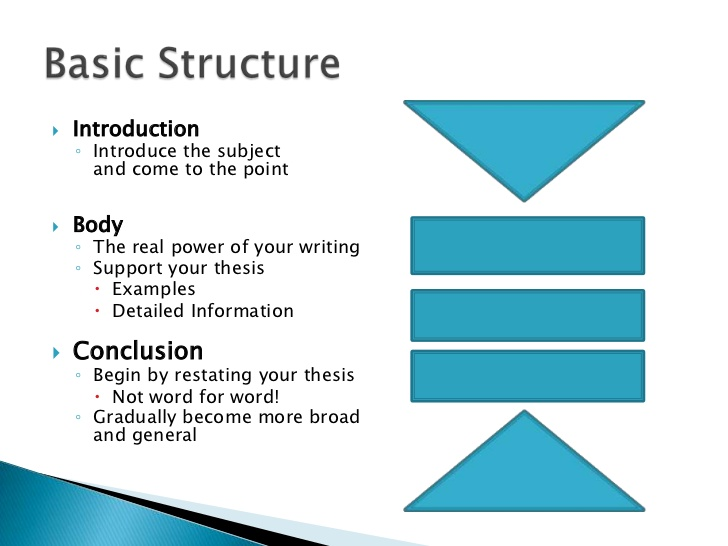 Full Size of Model Basic Essay Structure Guideline Secure High Grades In Expository Topics