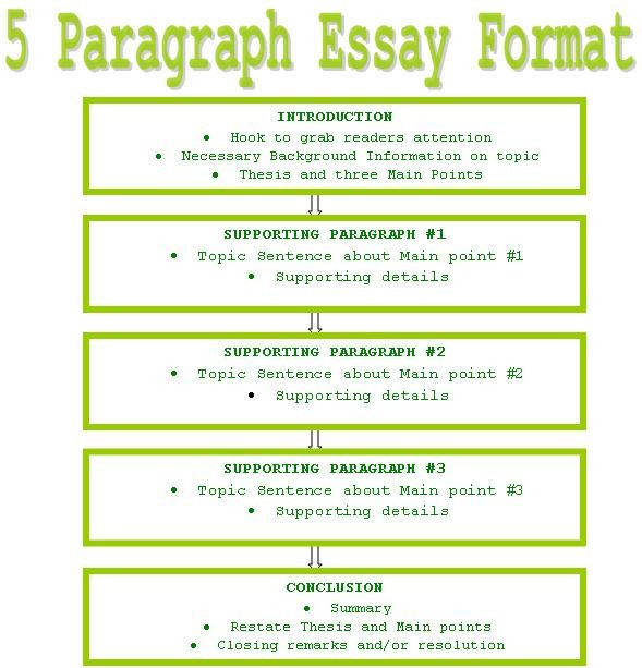 Full Size of Paper Template Argumentative Essay Outline Word 5 Paragraph