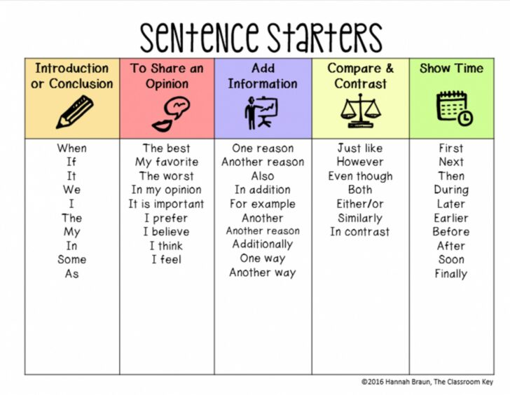 Sentence Starters For Introduction Sentences To Start An Essay Narrative Examples Speedy