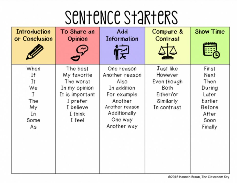 Large Size of Sentence Starters For Introduction Sentences To Start An Essay Narrative Examples Speedy