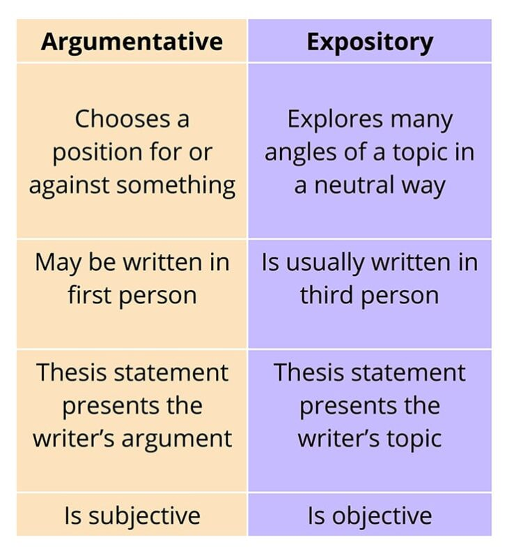 Medium Size of To Write An Expository Essay Tigers Is The Differences Between And Argumentative Essays What