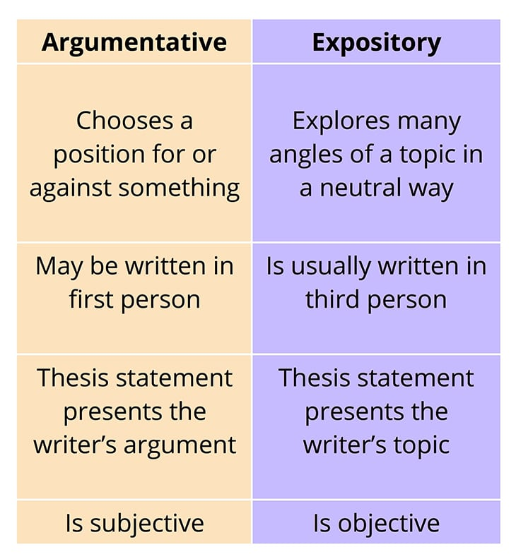 Full Size of To Write An Expository Essay Tigers Is The Differences Between And Argumentative Essays What