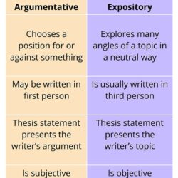 To Write An Expository Essay Tigers The Differences Between And Argumentative Essays
