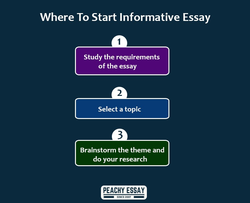 Full Size of To Write An Informative Essay Peachy Start Character Analysis This Believe Gender