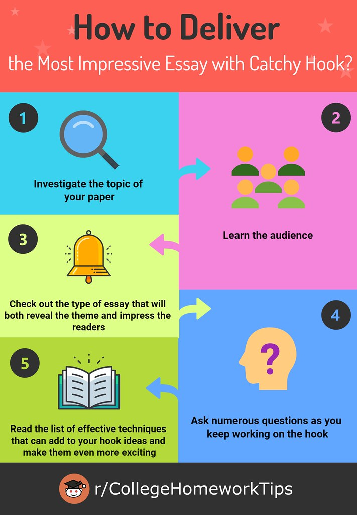 Full Size of To Write Good Hook For An Essay Collegehomeworktips In Compare And Contrast Reflective