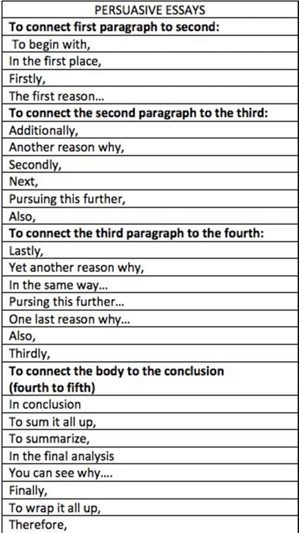 Large Size of Useful Words And Phrases To Write Great Essay Eslbuzz Learning English Sentences Start An